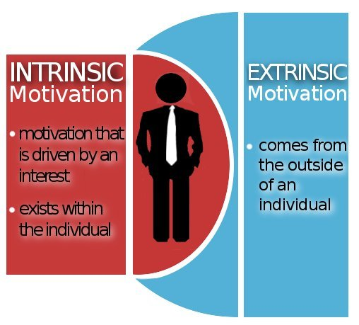 types of motivation in advertising Marketing research is the process or set of processes that links the producers, customers, and end users to the marketer through information used to identify and define marketing opportunities and problems generate, refine, and evaluate marketing actions monitor marketing performance and improve understanding of marketing as a process.